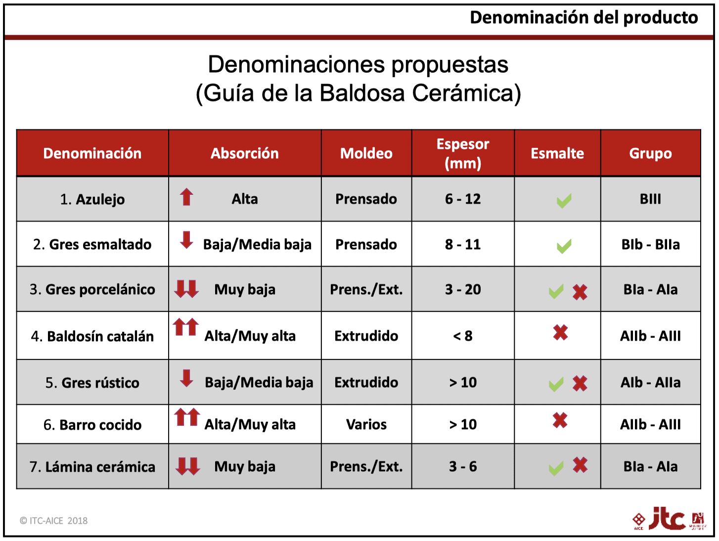 Diferencias entre azulejos porcelánicos y azulejos cerámicos - Clasificación productos cerámicos por grado de absorción